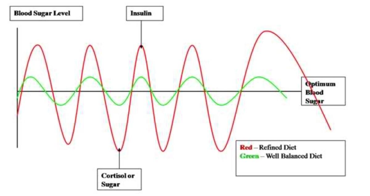 Karbohydratrik kost får blodsukkeret til å kjøre berg og dalbane.